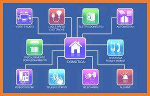 Domotica: il futuro dell'illuminazione e dell'automazione